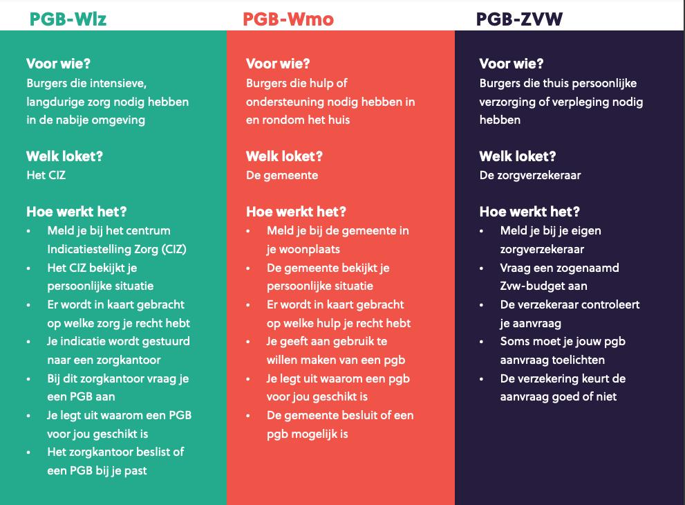 PGB uitleg mantelaar